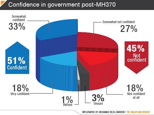 MH370confidence